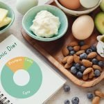 Can a Ketogenic Diet Help Your IBS?